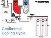 Geothermal Cooling_Cycle