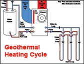 Geothermal Heating_Cycle